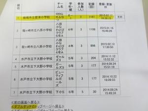 これは茨城県スポーツチャレンジのダブルタッチ順位表です。1位はナント豊津小⒍年生です!!\