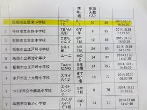 さらに茨城県スポーツチャレンジキャッチボールマスターの1位もナント豊津小6年生です!!!\
